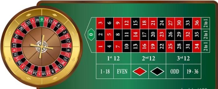cách chơi roulette win